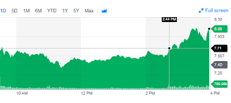 Acb Stock Chart Nyse Why Aurora Cannabis Stock Soared 19 In Novembers First