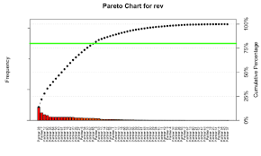 Using Pareto Analysis In R For Channel Partner Management