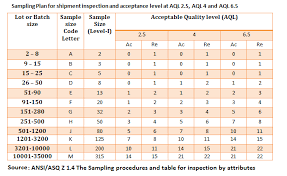 Aql Charts For Quality Inspection