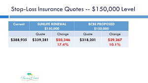 150 000 bcbs proposed 150 000 quotechangequotechange 288 935 339 281 50 346 17 4 318 201 29 267 10 1 stop loss insurance quotes 150 000 level