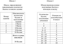 Оценивание контрольной работы Шкала оценки знаний Требования  Количество баллов за выполнение задания снижается