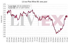 Burgundy Vintage Chart 2016 Liv Ex Update The Price Of Rare Burgundy