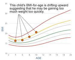 Bmi Graph Page