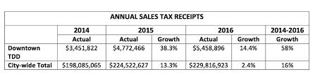 Kc Streetcar Significant Sales Tax Growth In Downtown Tdd