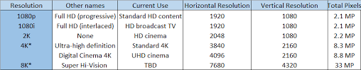 High Definition Resolution Chart With Video Displays Approaching 8k Is There A Limit To How