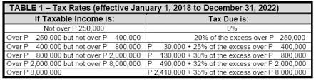 Bir Tax Chart How To File The First Quarterly Income Tax Return Train