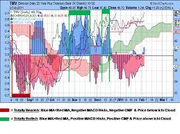Stock Trender Tmv Ichimoku Chart With Cmf Macd Histogram