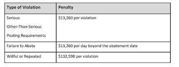 Osha Chart Here Osha Goes Again 2019 Increases To Maximum Penalty