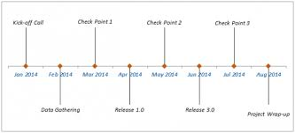 How To Create A Timeline Milestone Chart In Excel