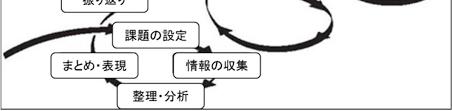 総合的な学習の時間 探究ガイドブック例