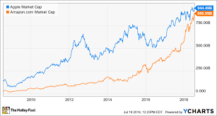 Apple Vs Amazon The Race To 1 Trillion Is Heating Up