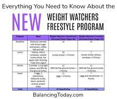 Weight Watchers Chart Of Food Points Pin By Deb Weigum On Ww Tips Weight Watchers Program