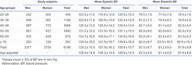Female Blood Pressure Chart Age Specific Blood Pressure Levels In Men And Women