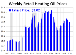 Heating Oil Price Chart 2016 Weekly Heating Oil Prices Dshort Advisor Perspectives