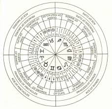 Astrology Decans Chart Astrology Decanates Decans Tarot Correspondences Tarot