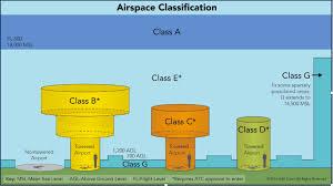 Airmap Skyward Class E Identification Regulations