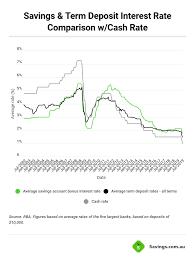 Bank Interest Rates Comparison Chart Compare High Term Deposit Rates December 2019 Savings Com Au