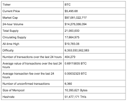 Price swings have caused its value to drop 50 percent in a day. What Is Bitcoin The Most Comprehensive Step By Step Guide Updated