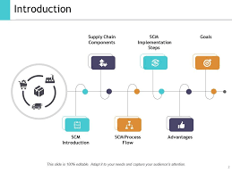 Warehouse Management Process Flow Chart Ppt Supply Chain Management Outline Powerpoint Presentation