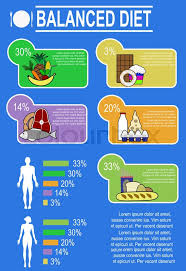 Nutrition Balanced Diet Chart Infographic Chart Of Healthy Nutrition Stock Vector