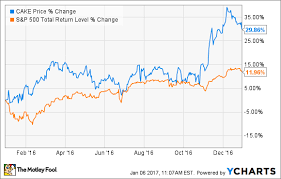 Why The Cheesecake Factory Inc Stock Popped 32 8 In 2016
