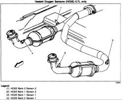 1999 chevy suburban oxygen sensor and evaporative purge sol which oxygen sensor there are 4 heated o2 sensors on the exhaust pipe bank 1 sensor 1 left side just below exh manifold to pipe connection bank 2 sensor