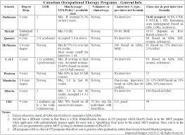 Gpa Chart Canada Canadian Pt Ot Programs General Information Stats