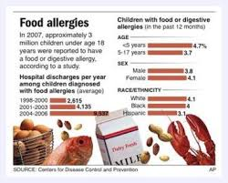 Food Allergies Increase By 18 In Us Kids Since 1997