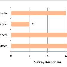 Pdf Forensic Pathology Education In Pathology Residency A Survey