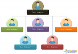 Event Company Organizational Chart Your Organization Chart Supplier Community Retail Link