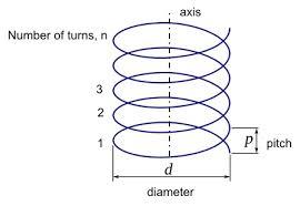 Helix Angle Definition Formula Calculation Video