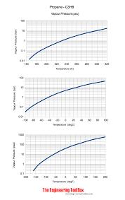 Vapor Pressure Chart Propane Vapor Pressure