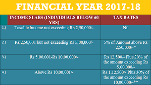 Financial Year Income Tax Slabs Rates Financial Year 2017 18 Assessment Year