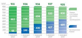 Годовой отчет Государственной корпорации Агентство по страхованию  Рис 2 Динамика количества проверенных банков в 2005 2009 гг