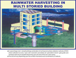 auick newsletter no chennai successful story rainwater harvesting in multi storied build