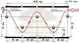 Контрольные упражнения практического экзамена в ГИБДД Мотошкола  Кандидат в водители осуществляет движение по заданной траектории оставляя первый разметочный конус с левой стороны от мототранспортного средства