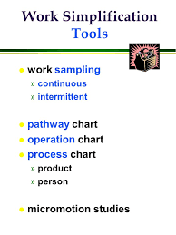 Operation Chart In Work Simplification L Productivity Definition Measures L People As Key