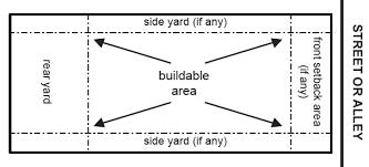 fences setback buildable area of lot diagram