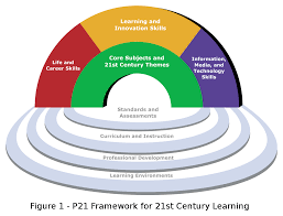 21st Century Skills Wikipedia