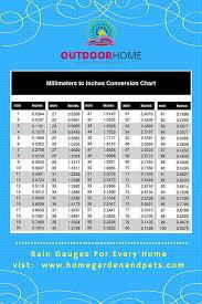 Rain Gauge Conversion Chart Www Homegardenandpets Com Rain