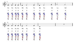 My Heart Will Go On Tin Whistle Finger Chart My Heart Will Go On Flute Sheet Music Titanic Guitar Chords