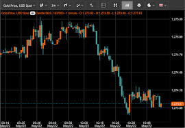 Live Charts Us Dollar Live Gold Price