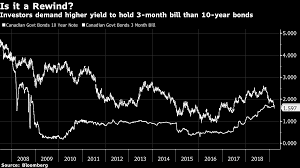 Canadas Inverted Yield Curve Signals Holding Pattern For
