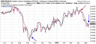 Gdx Chart Trading The Gdx Gold Ratio Gold News