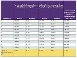 Monthly Income Chart Members Medicaid Plan Detail