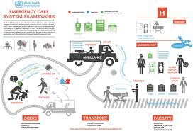 Assessment Of Pre Hospital Emergency Medical Services In Low