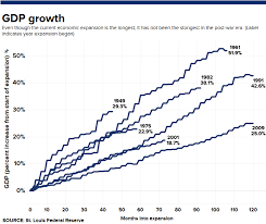This Is Now The Longest U S Economic Expansion In History