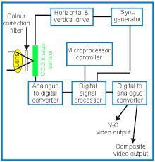 cameras cctv information ccdcolourcblock png diagram 3