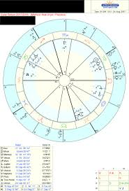 Natal Chart Interceptions Lords Of Intercepted Houses How Do You Read These Charts