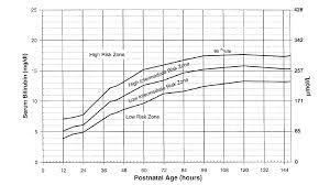 Breastfeeding Infant Hyperbilirubinemia Statistical